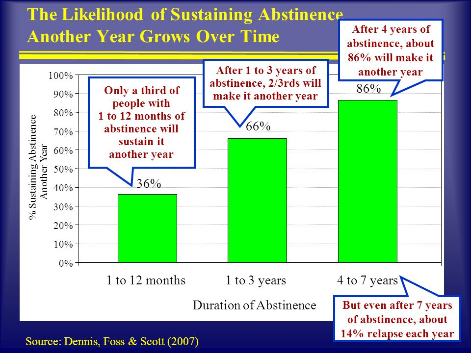 10 The Likelihood of Sustaining Abstinence Another Year Grows Over Time 36% 66% 86% 0% 10% 20% 30% 40% 50% 60% 70% 80% 90% 100% 1 to 12 months1 to 3 years4 to 7 years Duration of Abstinence % Sustaining Abstinence Another Year.