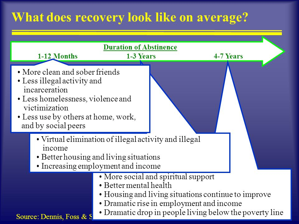 11 Source: Dennis, Foss & Scott (2007) What does recovery look like on average.