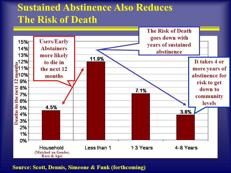12 Sustained Abstinence Also Reduces The Risk of Death Source: Scott, Dennis, Simeone & Funk (forthcoming) - Users/Early Abstainers more likely to die in the next 12 months The Risk of Death goes down with years of sustained abstinence It takes 4 or more years of abstinence for risk to get down to community levels (Matched on Gender, Race & Age) Deaths in the next 12 months