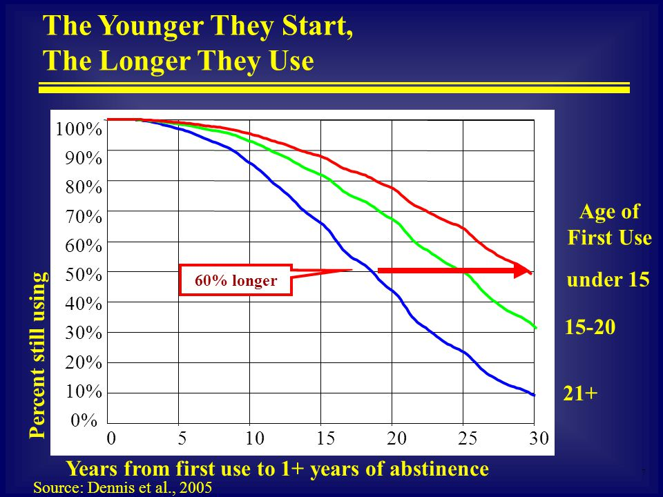 7 Percent still using Years from first use to 1+ years of abstinence under 15 21+ 15-20 Age of First Use 302520151050 Source: Dennis et al., 2005 100% 90% 80% 70% 60% 50% 40% 30% 20% 10% 0% 60% longer The Younger They Start, The Longer They Use