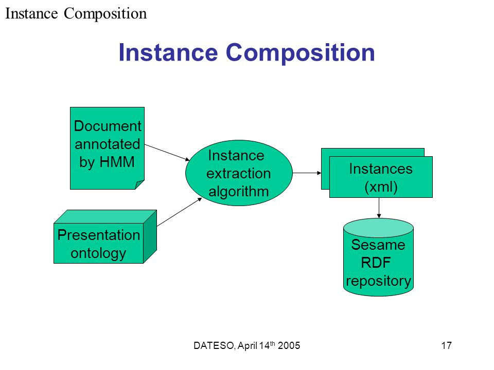 DATESO, April 14 th 200517 Instance Composition Instance extraction algorithm Instances (xml) Sesame RDF repository Document annotated by HMM Presenta