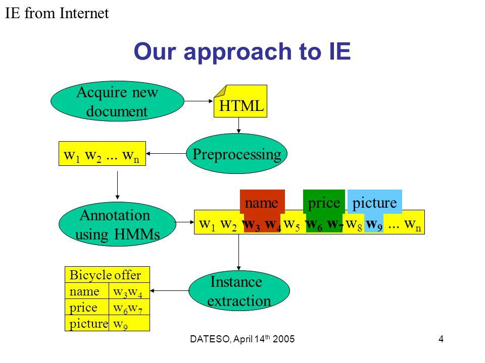 DATESO, April 14 th 20054 Our approach to IE Preprocessing Acquire new document Annotation using HMMs w 1 w 2... w n w 1 w 2 w 3 w 4 w 5 w 6 w 7 w 8 w