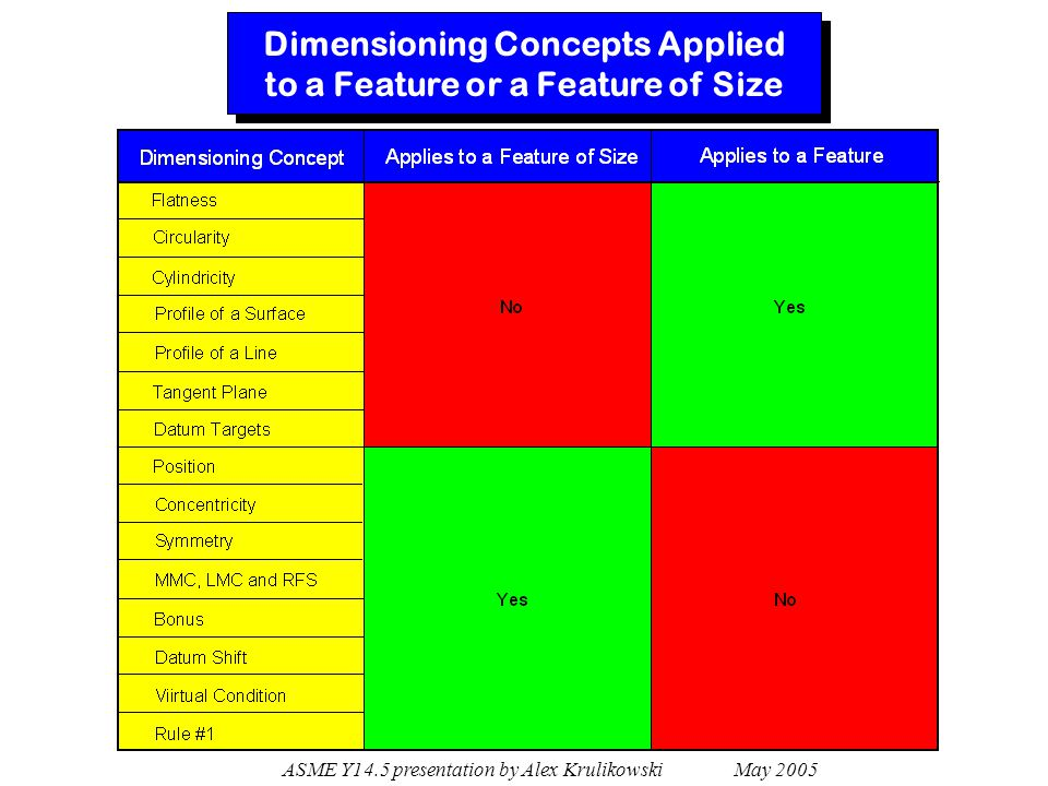ASME Y14.5 presentation by Alex Krulikowski May 2005 Dimensioning Concepts Applied to a Feature or a Feature of Size
