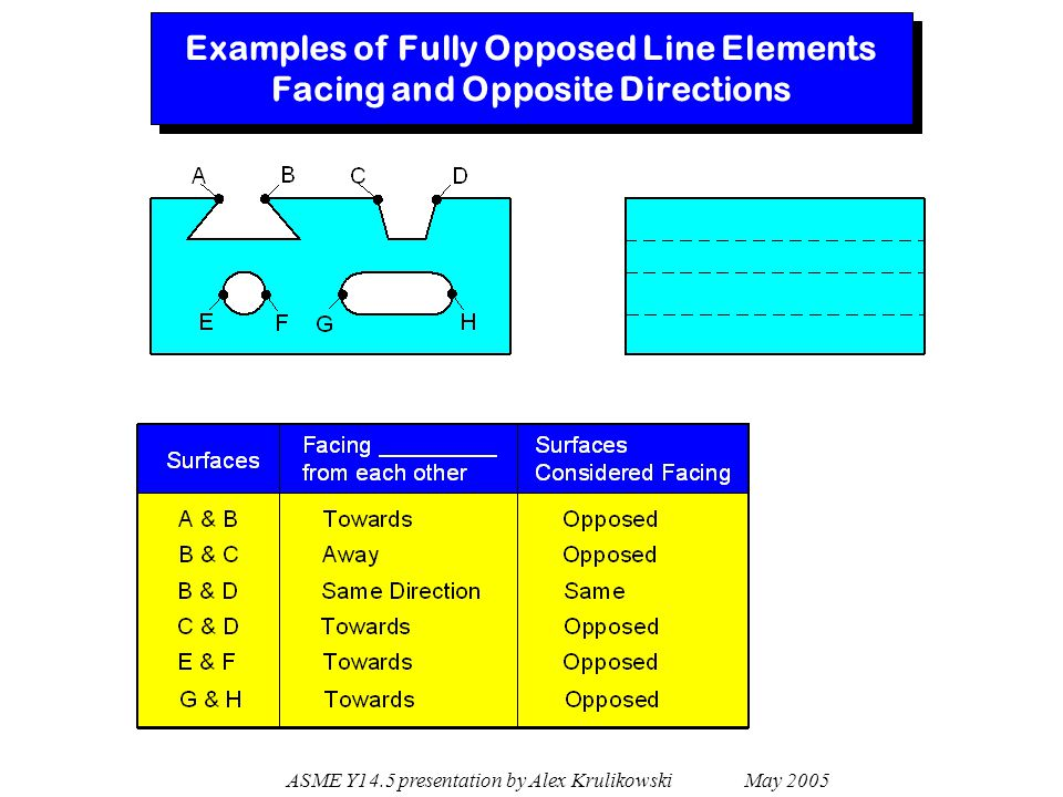 ASME Y14.5 presentation by Alex Krulikowski May 2005 Examples of Partially Opposed Features 4.