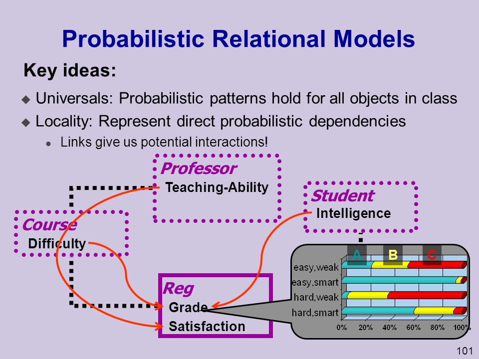 101 Probabilistic Relational Models u Universals: Probabilistic patterns hold for all objects in class u Locality: Represent direct probabilistic depe