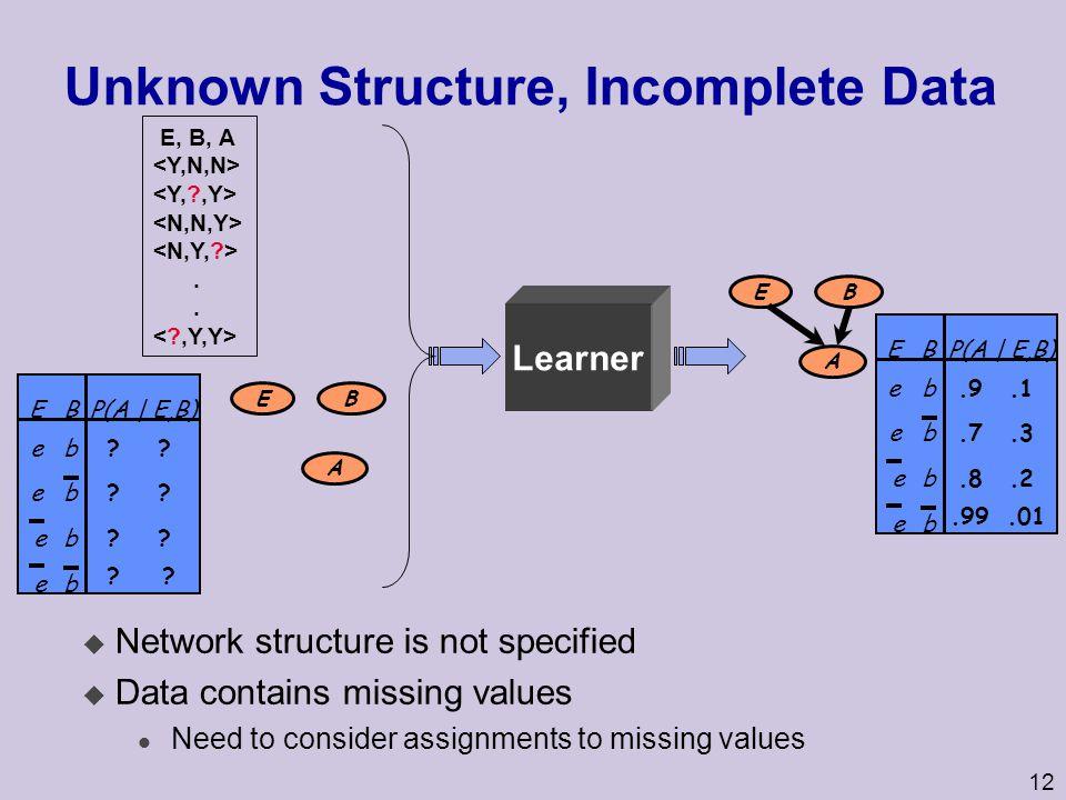 12 Unknown Structure, Incomplete Data E B A.9.1 e b e.7.3.99.01.8.2 be b b e BEP(A | E,B) ?.