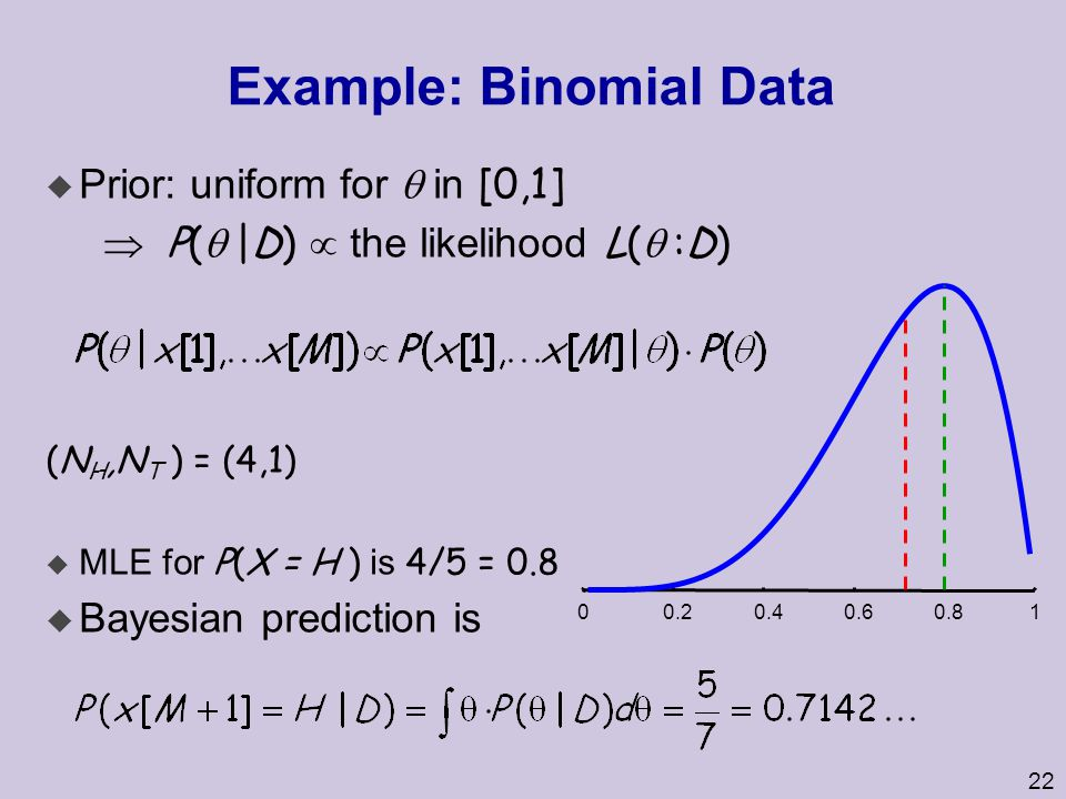 22 Example: Binomial Data  Prior: uniform for  in [0,1]  P(  |D)  the likelihood L(  :D) (N H,N T ) = (4,1)  MLE for P(X = H ) is 4/5 = 0.8  B