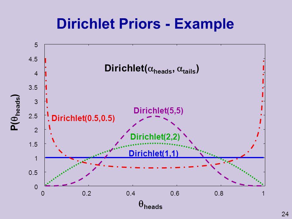 24 Dirichlet Priors - Example 0 0.5 1 1.5 2 2.5 3 3.5 4 4.5 5 00.20.40.60.81 Dirichlet(1,1) Dirichlet(2,2) Dirichlet(5,5) Dirichlet(0.5,0.5) Dirichlet(  heads,  tails )  heads P(  heads )