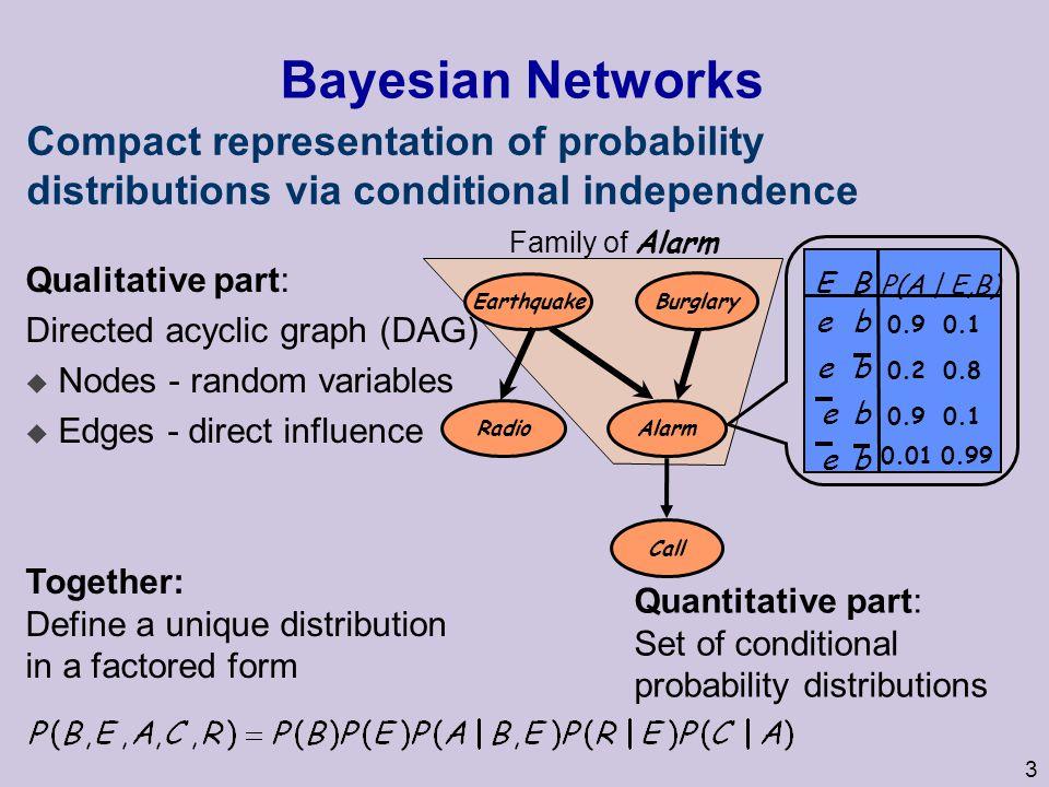 3 Family of Alarm Bayesian Networks Qualitative part: Directed acyclic graph (DAG) u Nodes - random variables u Edges - direct influence Quantitative part: Set of conditional probability distributions 0.90.1 e b e 0.20.8 0.01 0.99 0.90.1 be b b e BE P(A | E,B) Earthquake Radio Burglary Alarm Call Compact representation of probability distributions via conditional independence Together: Define a unique distribution in a factored form