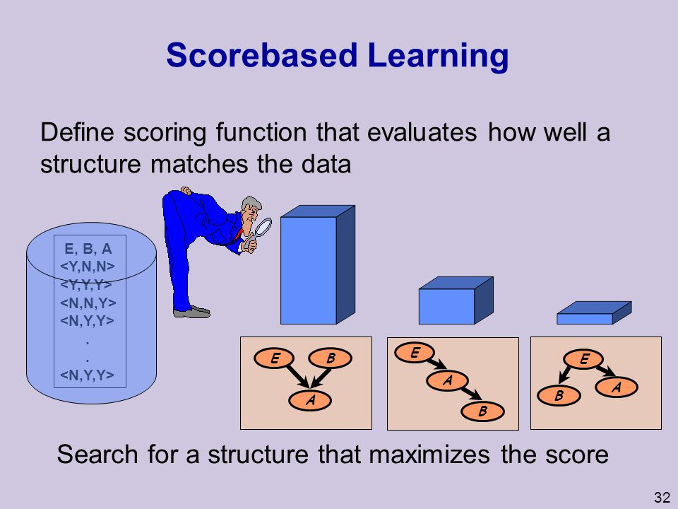32 Score­based Learning E, B, A. E B A E B A E B A Search for a structure that maximizes the score Define scoring function that evaluates how well a s