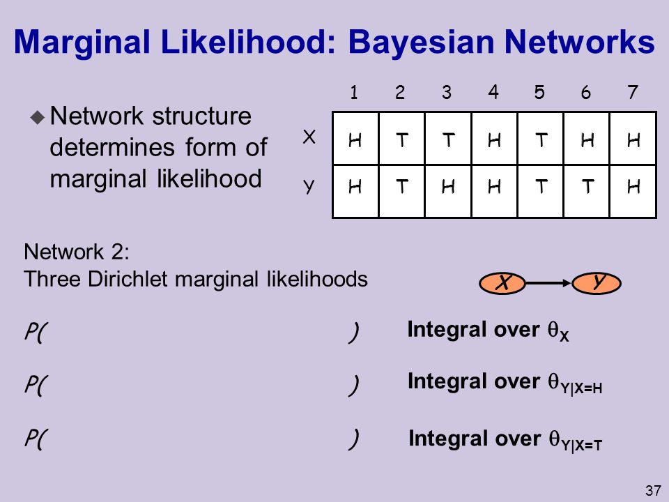37 Marginal Likelihood: Bayesian Networks X Y u Network structure determines form of marginal likelihood 1234567 Network 2: Three Dirichlet marginal likelihoods P( ) XY Integral over  X Integral over  Y|X=H HTTHTHH HTTHTHH HTHHTTH THTHHTH Integral over  Y|X=T