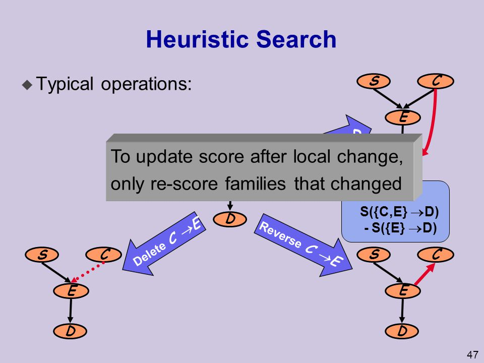 47 Heuristic Search u Typical operations: S C E D Reverse C  E Delete C  E Add C  D S C E D S C E D S C E D  score = S({C,E}  D) - S({E}  D) To update score after local change, only re-score families that changed