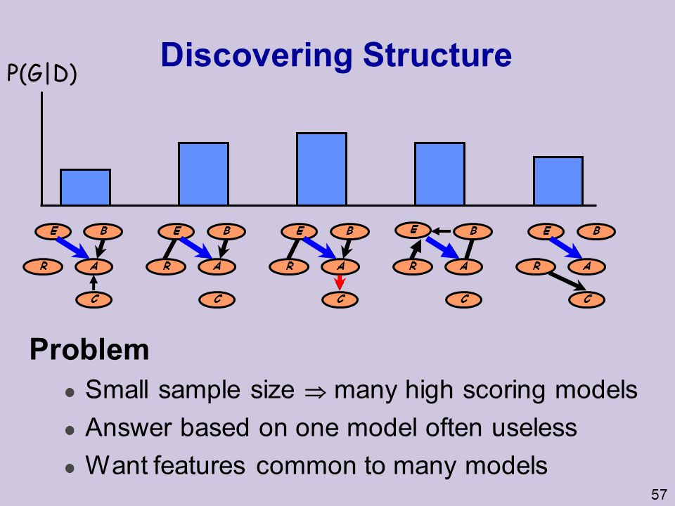 57 Discovering Structure Problem Small sample size  many high scoring models l Answer based on one model often useless l Want features common to many