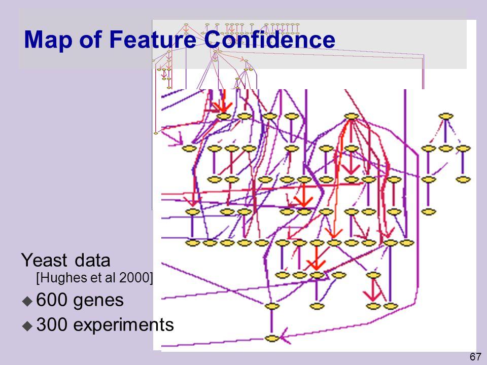 67 Map of Feature Confidence Yeast data [Hughes et al 2000] u 600 genes u 300 experiments