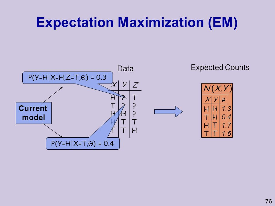 76 Expectation Maximization (EM) 1.3 0.4 1.7 1.6 N (X,Y ) XY # HTHTHTHT HHTTHHTT Expected Counts X Z HTHHTHTHHT Y ??HTT??HTT T??THT??TH Data P(Y=H|X=T