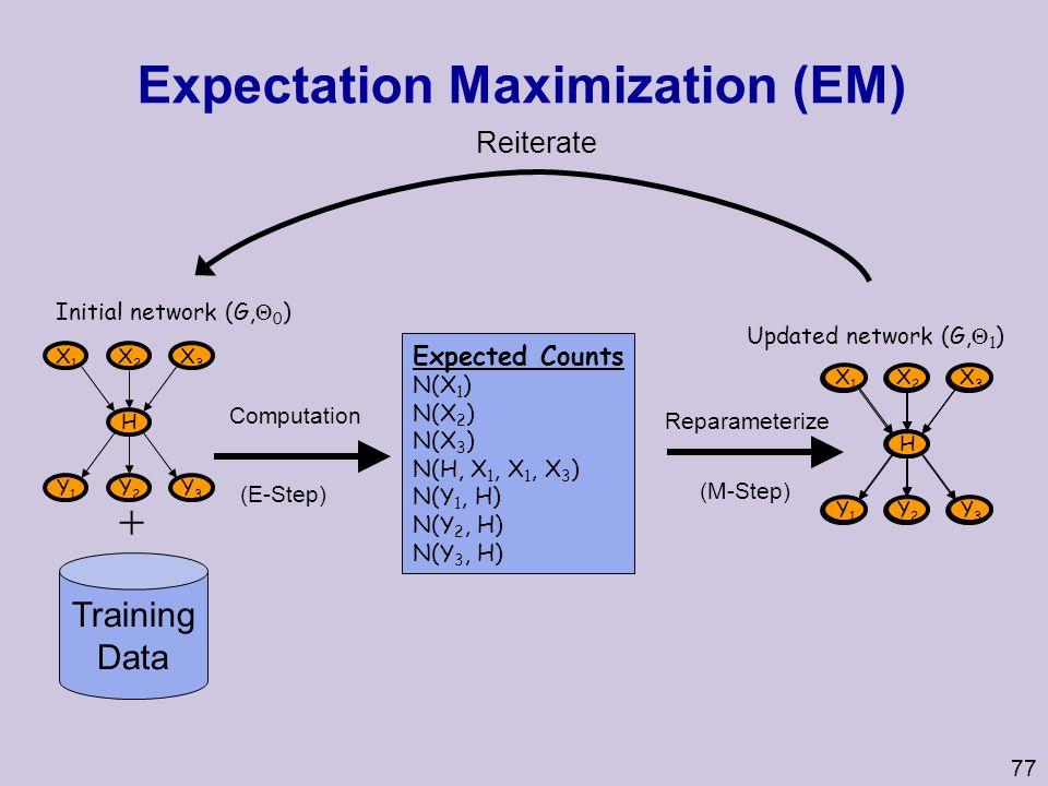 77 Expectation Maximization (EM) Training Data X1X1 X2X2 X3X3 H Y1Y1 Y2Y2 Y3Y3 Initial network (G,  0 )  Expected Counts N(X 1 ) N(X 2 ) N(X 3 ) N(H, X 1, X 1, X 3 ) N(Y 1, H) N(Y 2, H) N(Y 3, H) Computation (E-Step) X1X1 X2X2 X3X3 H Y1Y1 Y2Y2 Y3Y3 Updated network (G,  1 ) Reparameterize (M-Step) Reiterate X1X1 X2X2 X3X3 H Y1Y1 Y2Y2 Y3Y3