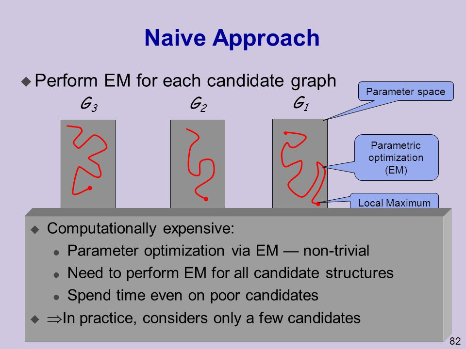 82 Naive Approach u Perform EM for each candidate graph G1G1 G3G3 G2G2 Parametric optimization (EM) Parameter space Local Maximum G4G4 GnGn u Computationally expensive: l Parameter optimization via EM — non-trivial l Need to perform EM for all candidate structures l Spend time even on poor candidates u  In practice, considers only a few candidates