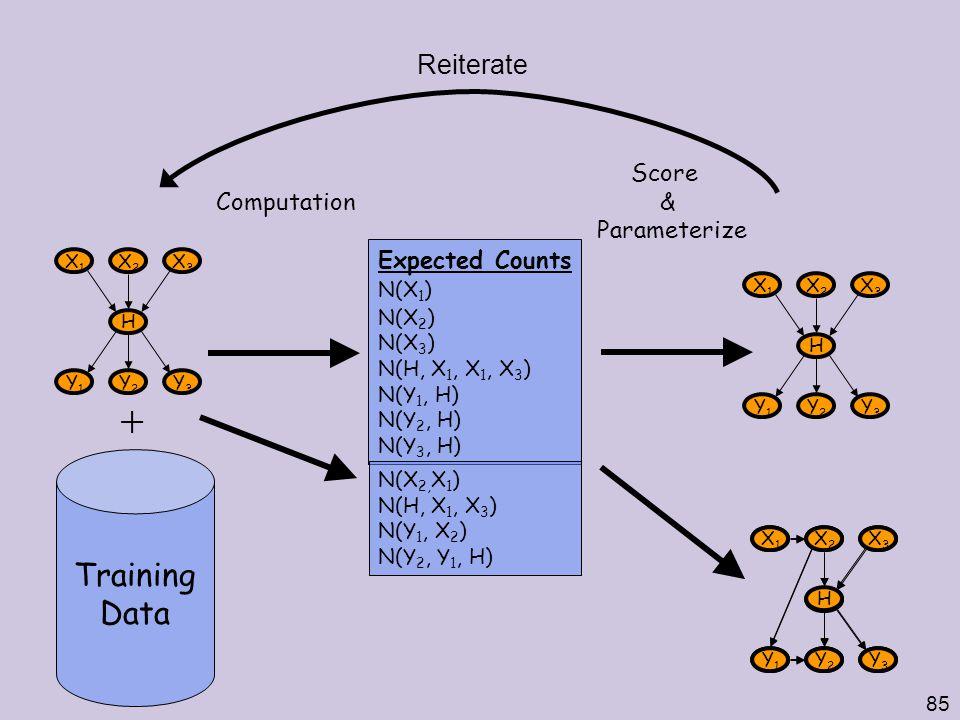 85 Training Data Expected Counts N(X 1 ) N(X 2 ) N(X 3 ) N(H, X 1, X 1, X 3 ) N(Y 1, H) N(Y 2, H) N(Y 3, H) Computation X1X1 X2X2 X3X3 H Y1Y1 Y2Y2 Y3Y3 X1X1 X2X2 X3X3 H Y1Y1 Y2Y2 Y3Y3  Score & Parameterize X1X1 X2X2 X3X3 H Y1Y1 Y2Y2 Y3Y3 Reiterate N(X 2, X 1 ) N(H, X 1, X 3 ) N(Y 1, X 2 ) N(Y 2, Y 1, H) X1X1 X2X2 X3X3 H Y1Y1 Y2Y2 Y3Y3