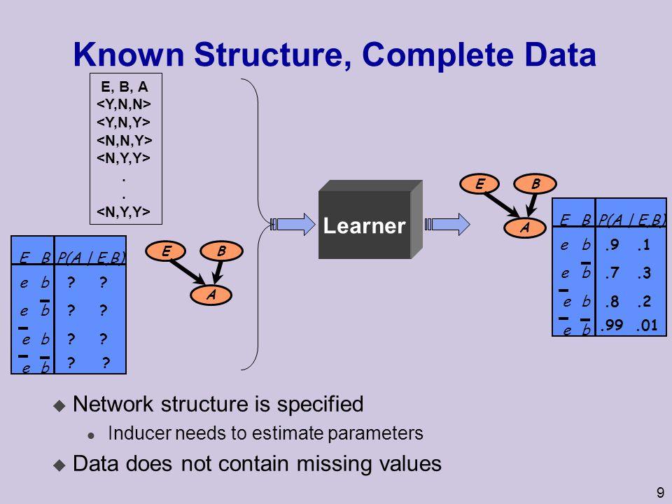 9 Known Structure, Complete Data E B A.9.1 e b e.7.3.99.01.8.2 be b b e BEP(A | E,B) ?.