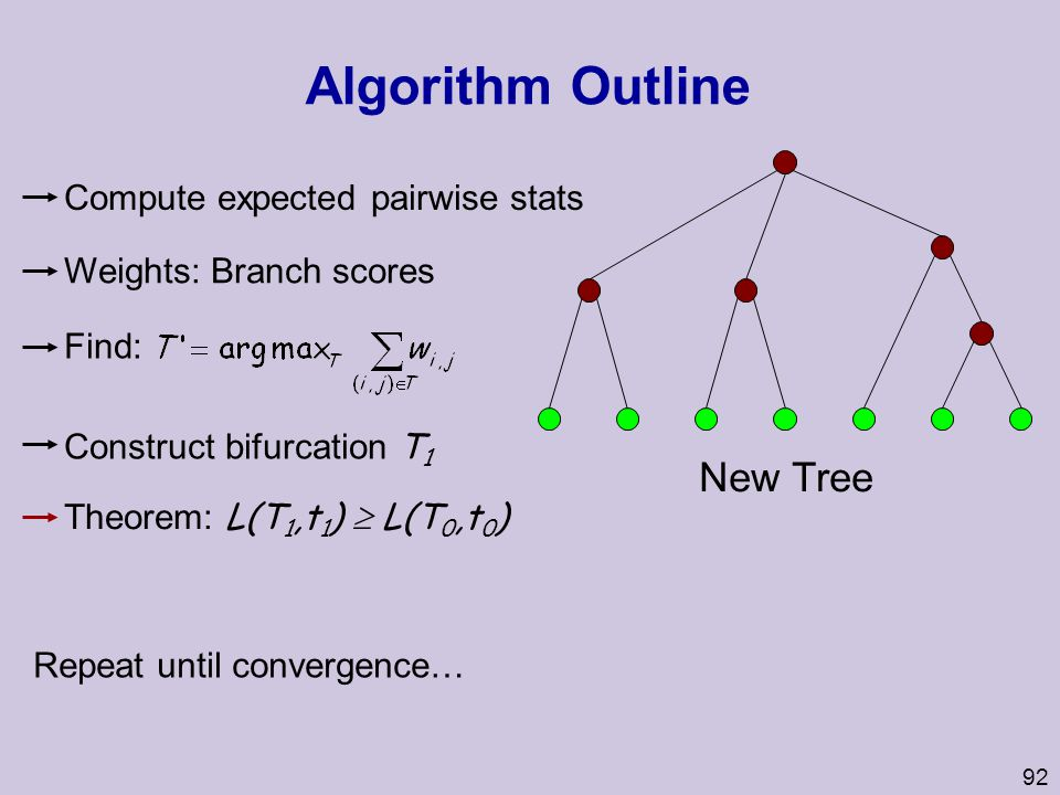 92 New Tree Theorem: L(T 1,t 1 )  L(T 0,t 0 ) Algorithm Outline Construct bifurcation T 1 Find: Repeat until convergence… Weights: Branch scores Comp