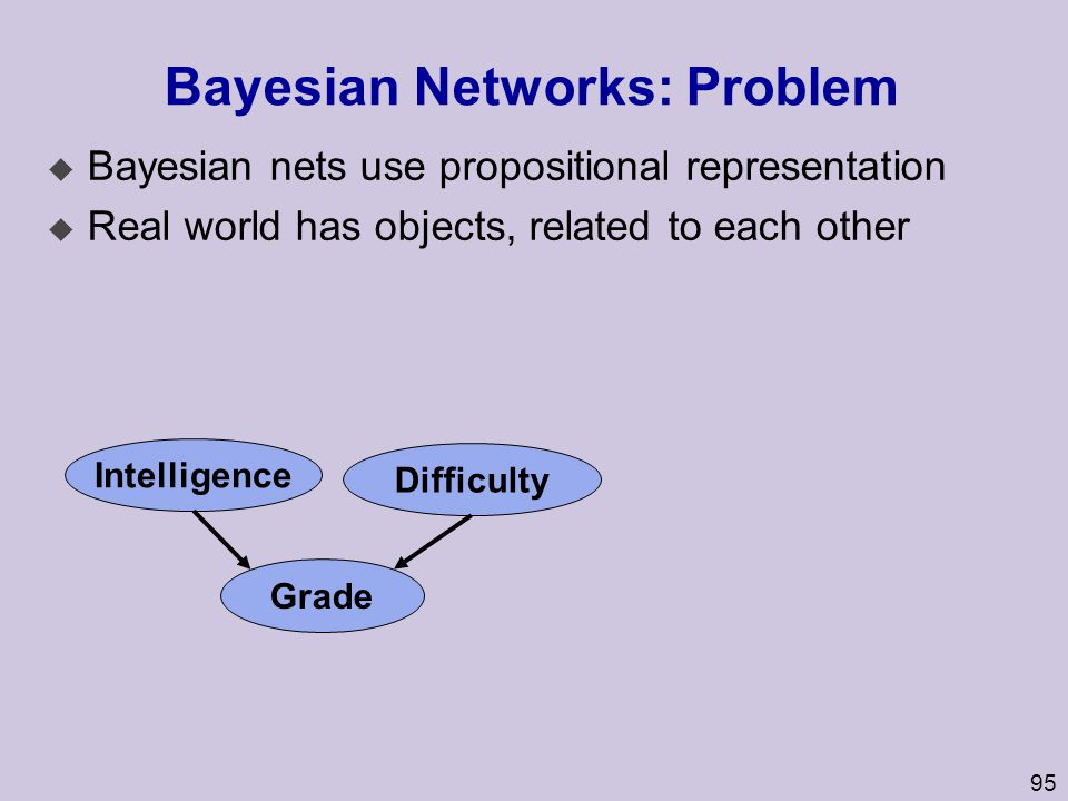 95 Bayesian Networks: Problem u Bayesian nets use propositional representation u Real world has objects, related to each other Intelligence Difficulty