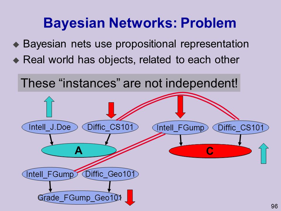 96 Bayesian Networks: Problem u Bayesian nets use propositional representation u Real world has objects, related to each other Intell_J.Doe Diffic_CS1