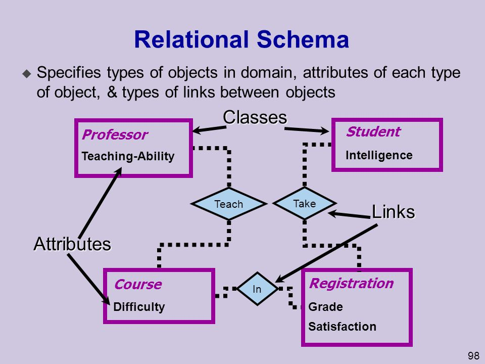 98 Relational Schema u Specifies types of objects in domain, attributes of each type of object, & types of links between objects Teach Student Intelli