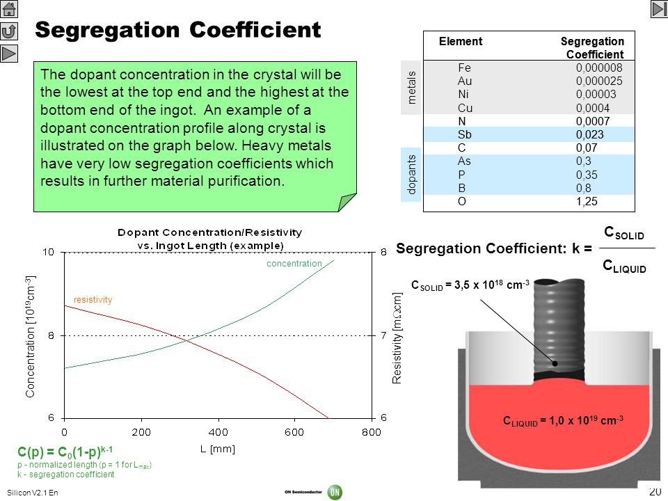 Silicon V2.1 En 20 concentration Concentration [10 19 cm -3 ] C(p) = C 0 (1-p) k-1 p - normalized length (p = 1 for L max ) k - segregation coefficien