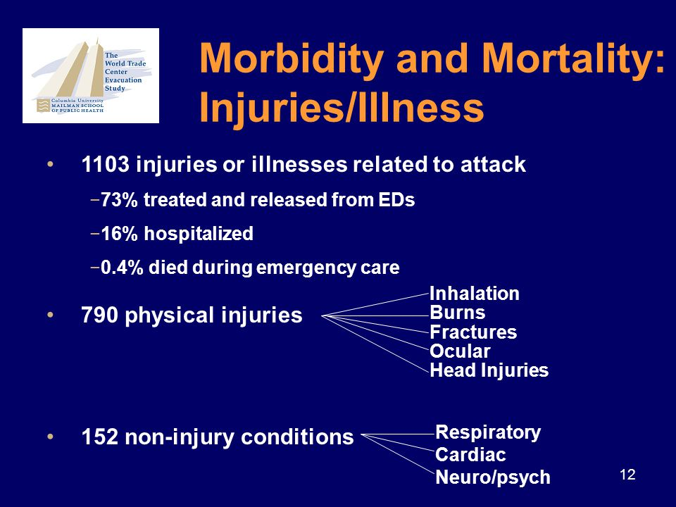 12 1103 injuries or illnesses related to attack −73% treated and released from EDs −16% hospitalized −0.4% died during emergency care 790 physical injuries 152 non-injury conditions Inhalation Burns Fractures Ocular Head Injuries Respiratory Cardiac Neuro/psych Morbidity and Mortality: Injuries/Illness