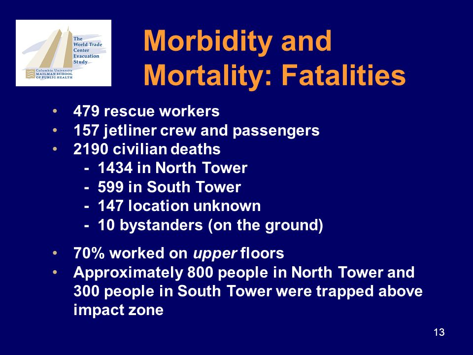 13 479 rescue workers 157 jetliner crew and passengers 2190 civilian deaths - 1434 in North Tower - 599 in South Tower - 147 location unknown - 10 bystanders (on the ground) 70% worked on upper floors Approximately 800 people in North Tower and 300 people in South Tower were trapped above impact zone Morbidity and Mortality: Fatalities