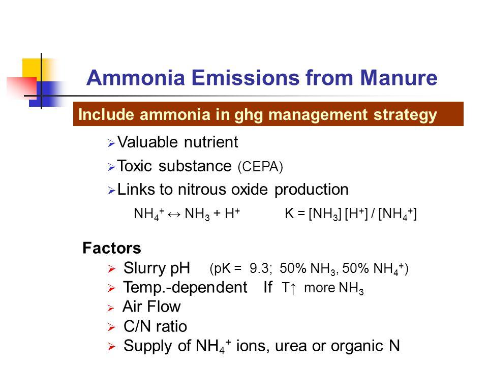 Irrigation Gun DON'TS S. Bittman, AAFC 2002 Land Application Practices to Minimize GHG emissions