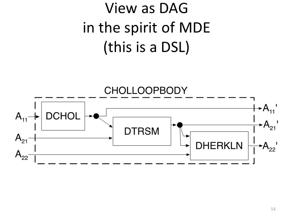 View as DAG in the spirit of MDE (this is a DSL) 14
