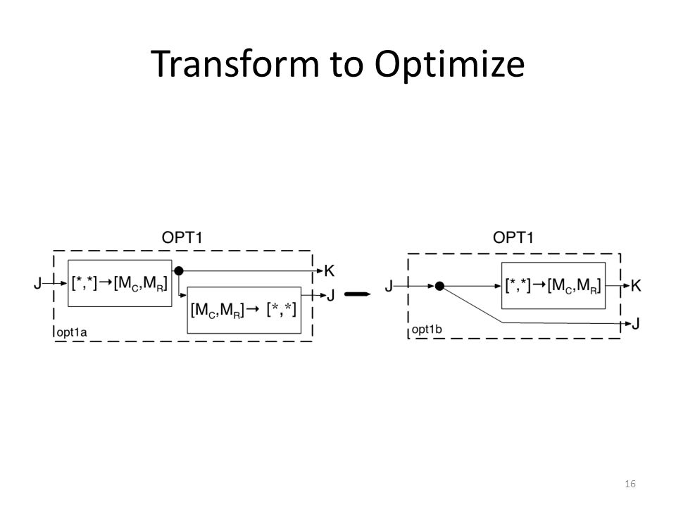 Transform to Optimize 16