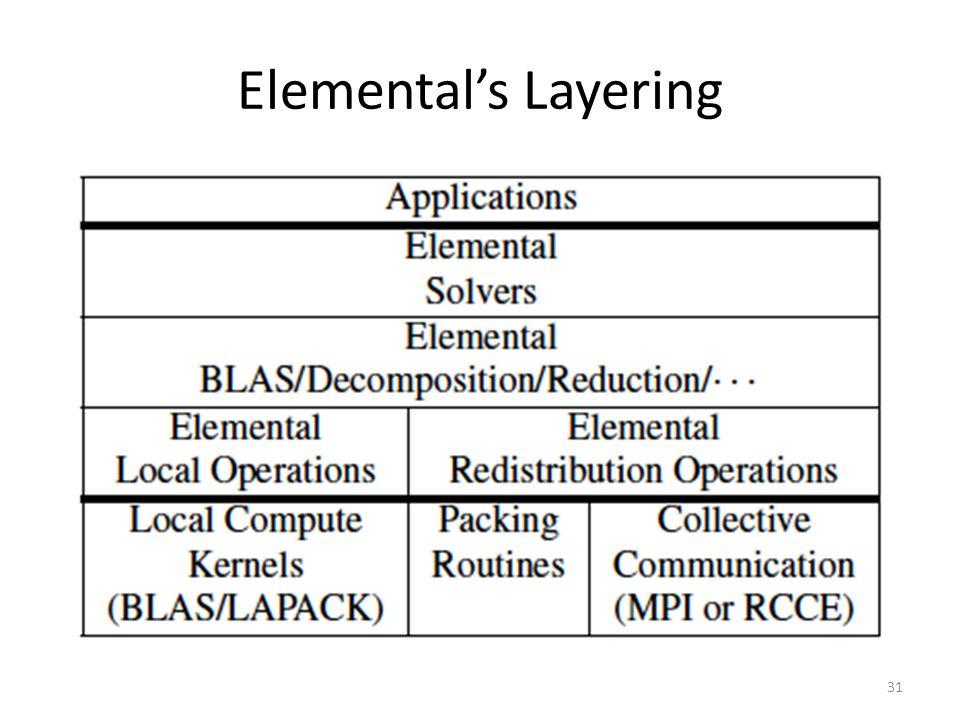 Elemental's Layering 31