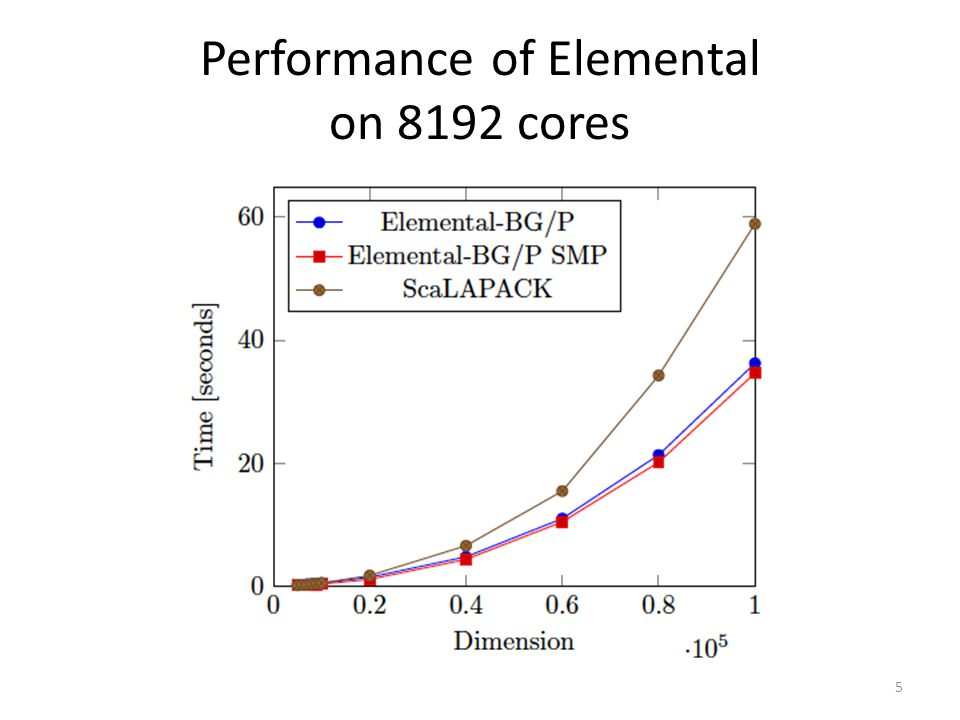 Performance of Elemental on 8192 cores 5