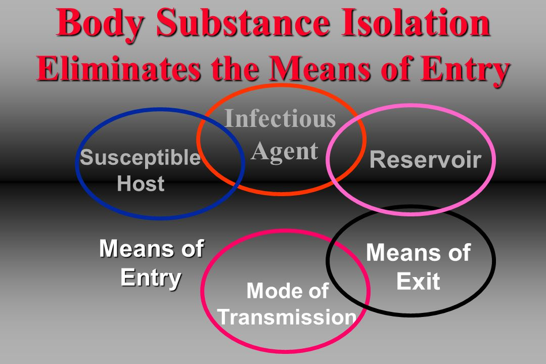 Body Substance Isolation Eliminates the Means of Entry Infectious Agent Reservoir Means of Exit Mode of Transmission Means of Entry Susceptible Host