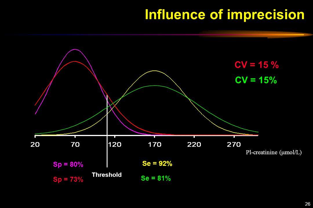26 Sp = 80% Influence of imprecision Threshold Pl-creatinine (  mol/L) Se = 92% Sp = 73% CV = 15 % Se = 81% CV = 15%