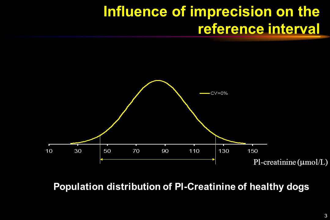 3 Influence of imprecision on the reference interval Pl-creatinine (  mol/L) Population distribution of Pl-Creatinine of healthy dogs