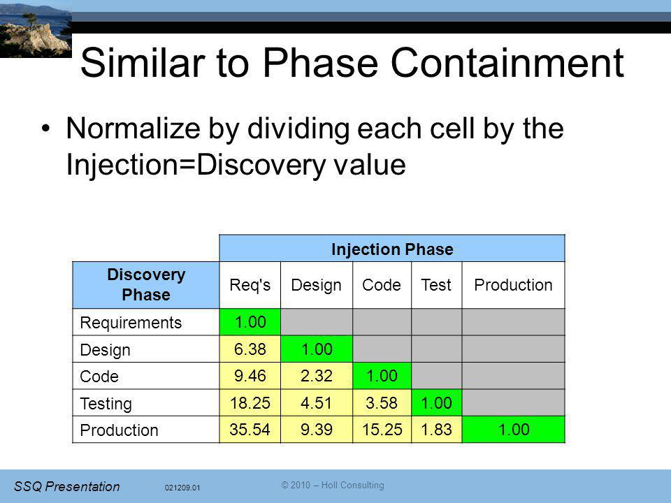 021209.01 SSQ Presentation © 2010 – Holl Consulting Similar to Phase Containment Normalize by dividing each cell by the Injection=Discovery value Inje