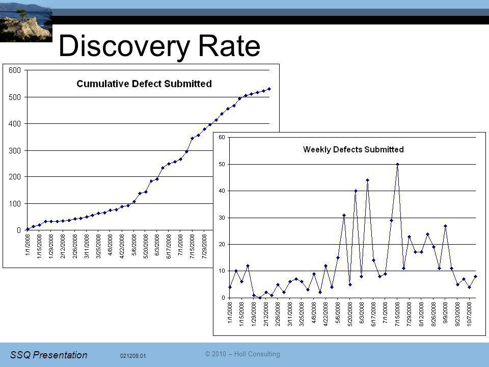 021209.01 SSQ Presentation © 2010 – Holl Consulting Discovery Rate
