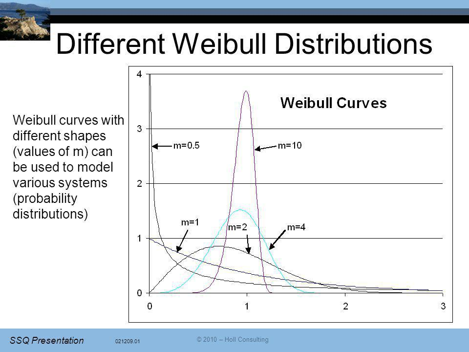 021209.01 SSQ Presentation © 2010 – Holl Consulting Different Weibull Distributions Weibull curves with different shapes (values of m) can be used to