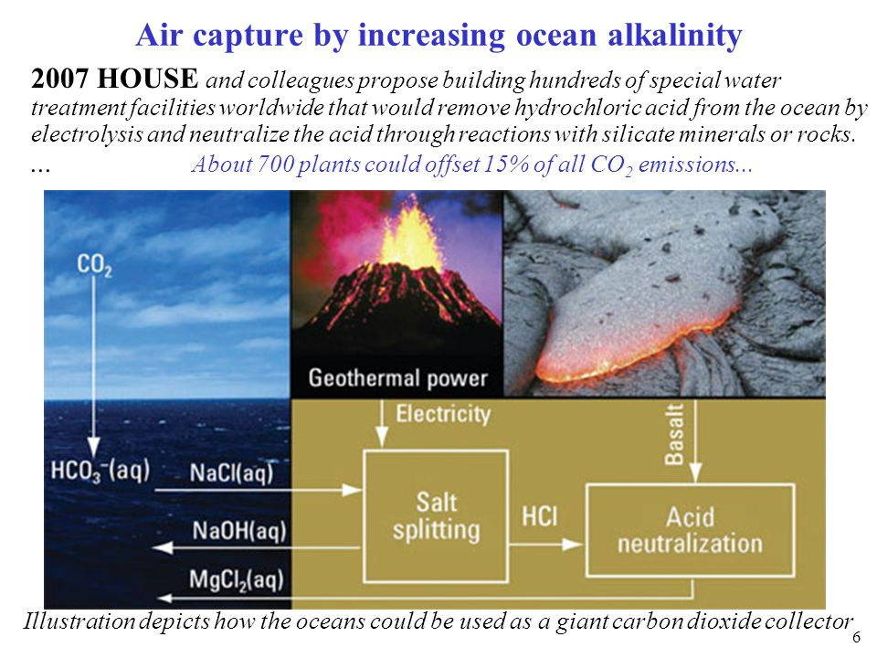2007 HOUSE Remove HCl from the ocean The idea is that as CO 2 is a weak acid the kinetics of reaction with alkaline rocks is very slow.
