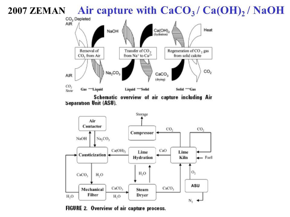 10 2005: STOLAROFF/KEITH Air Capture with CaO / Ca(OH) 2 / NaOH...