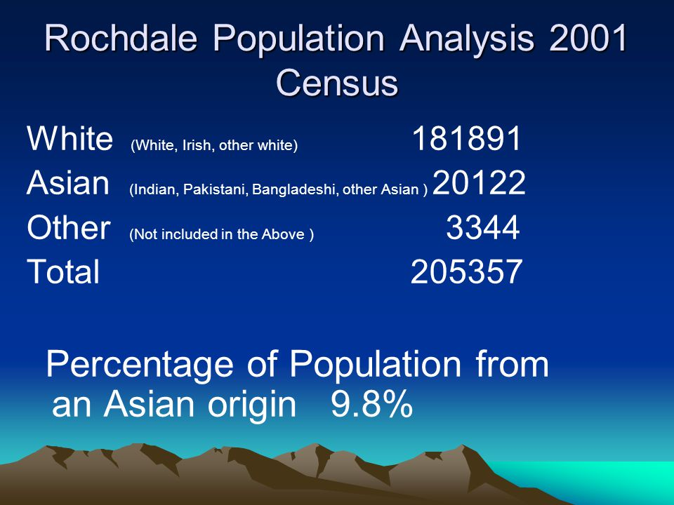 Rochdale Population Analysis 2001 Census White (White, Irish, other white) 181891 Asian (Indian, Pakistani, Bangladeshi, other Asian ) 20122 Other (Not included in the Above ) 3344 Total 205357 Percentage of Population from an Asian origin 9.8%
