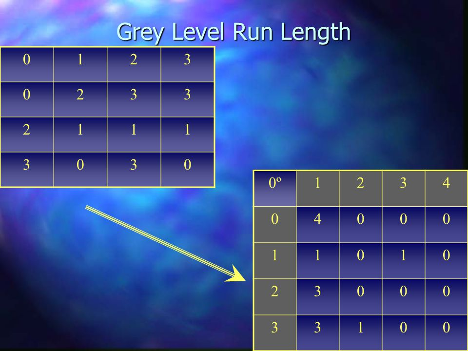 Grey Level Run Length 0123 0233 2111 3030 0º1234 04000 11010 23000 33100