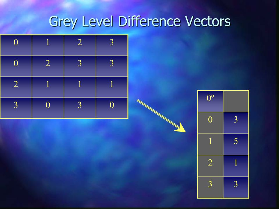 Grey Level Difference Vectors 0123 0233 2111 3030 0º 03 15 21 33