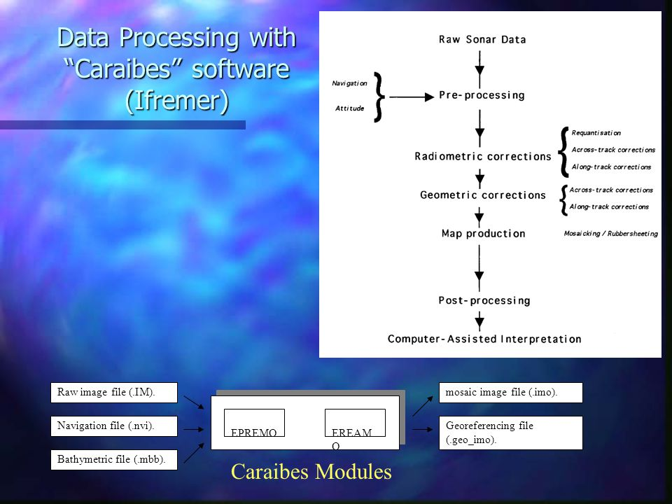 "Data Processing with ""Caraibes"" software (Ifremer) Raw image file (.IM). Navigation file (.nvi). Bathymetric file (.mbb). EREAM O EPREMO mosaic image"