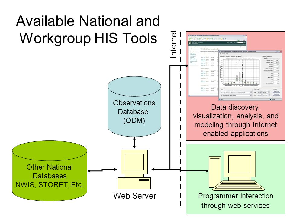 Available National and Workgroup HIS Tools Observations Database (ODM) Internet Data discovery, visualization, analysis, and modeling through Internet enabled applications Programmer interaction through web services Web Server Other National Databases NWIS, STORET, Etc.