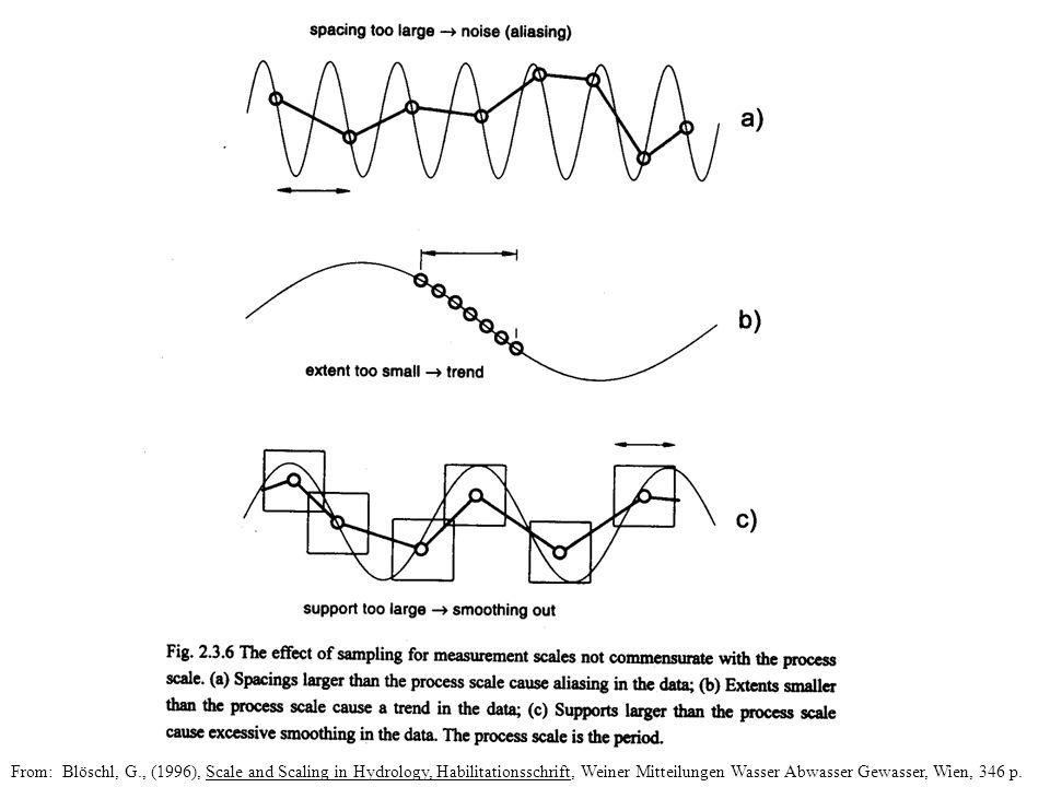 From: Blöschl, G., (1996), Scale and Scaling in Hydrology, Habilitationsschrift, Weiner Mitteilungen Wasser Abwasser Gewasser, Wien, 346 p.