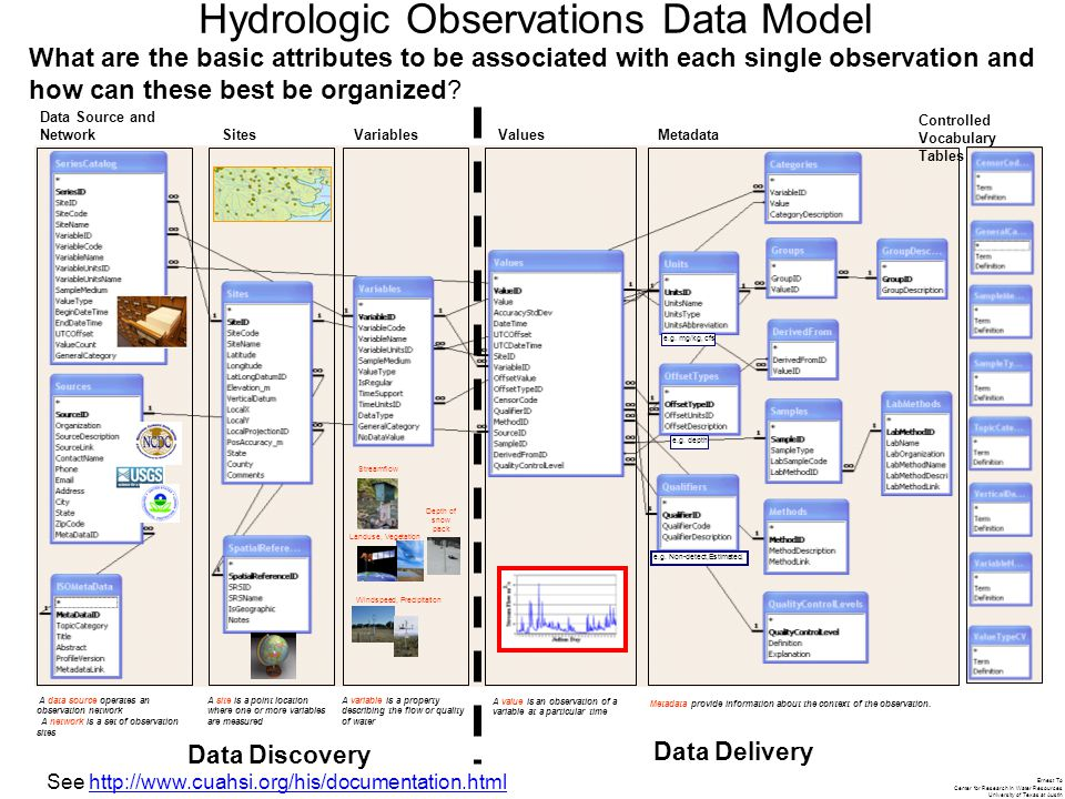 Ernest To Center for Research in Water Resources University of Texas at Austin 20061011 What are the basic attributes to be associated with each single observation and how can these best be organized.